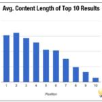 længdecontent-artikler
